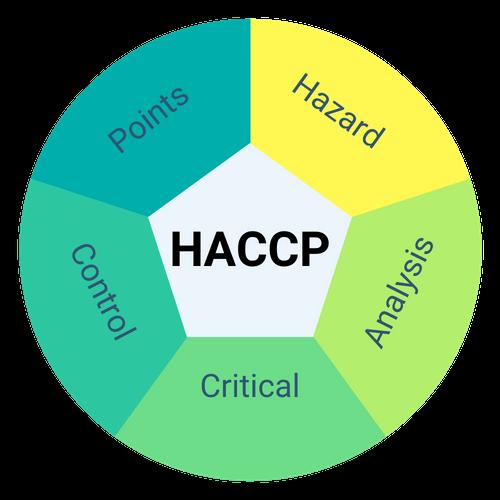 HACCP là gì