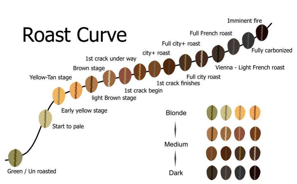 màu hạt cà phê khi rang